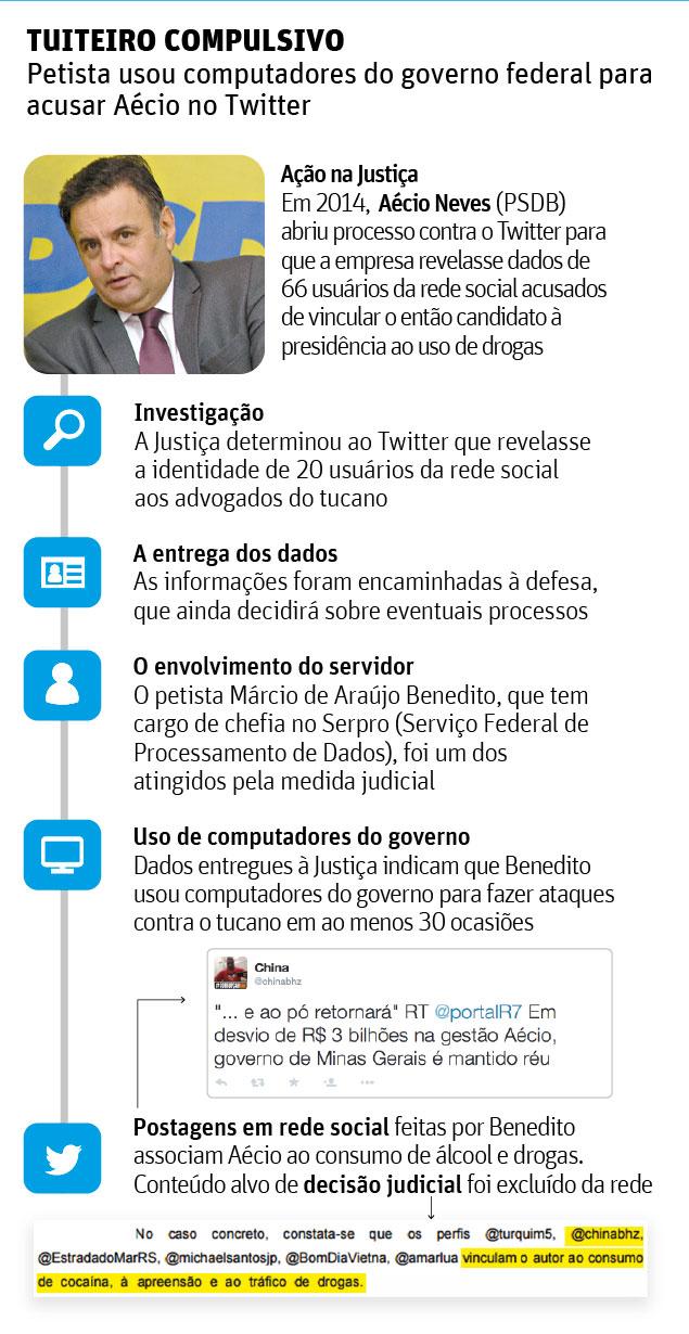 http://www1.folha.uol.com.br/poder/2015/06/1643037-petista-postou-de-computadores-publicos-acusacoes-contra-aecio.shtml