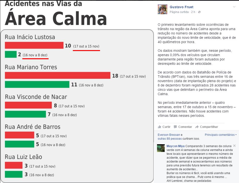 Curitibanos apontam desonestidade  de Fruet em post sobre a área calma