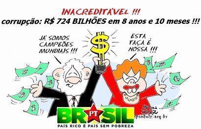 PT é partido mais corrupto do Brasil, aponta pesquisa