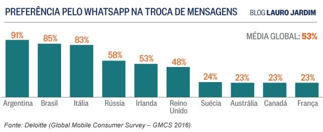 Brasil é vice-campeão no uso do Whatsapp. Argentina está em 1º