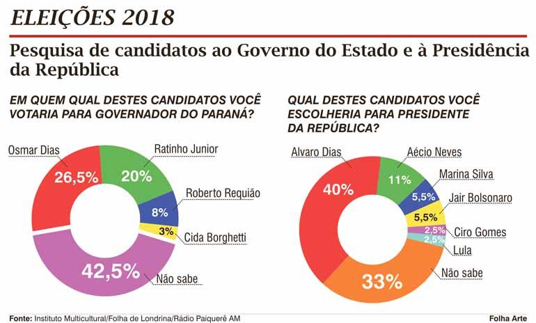 Osmar lidera intenção de voto para 2018 em Londrina
