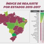Paraná é o Estado que aplicou maior reajuste aos salários dos servidores nos últimos três anos