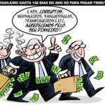 O índice de corrupção provável